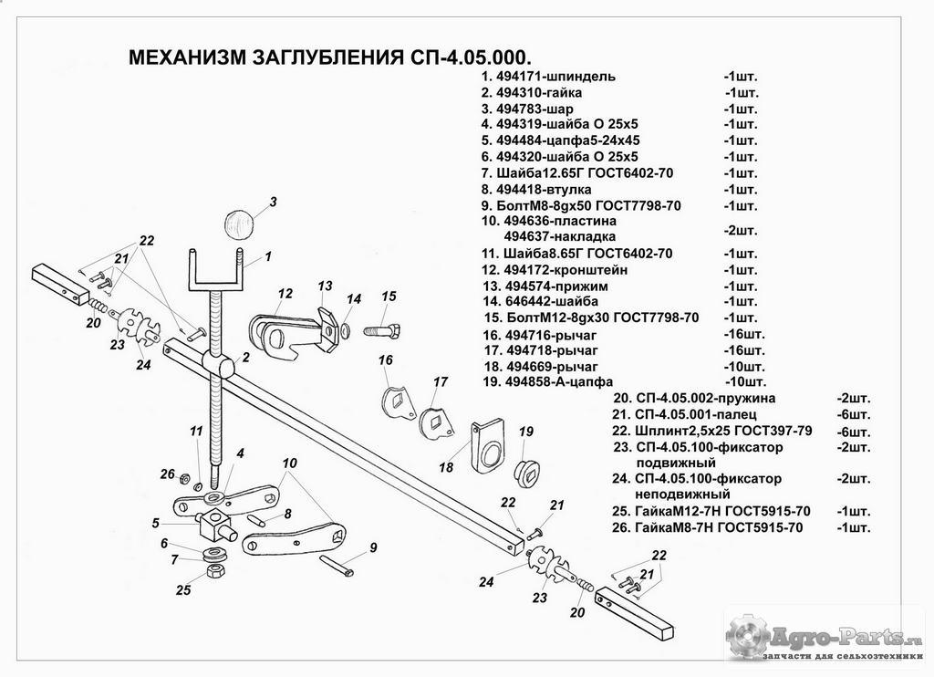 mehanizmzaglubleniia spu-4.